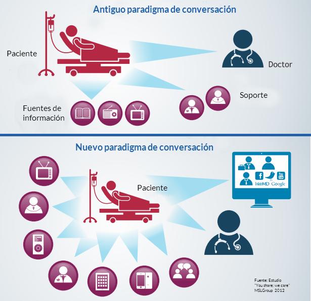 Redes_Sociales_Medicos